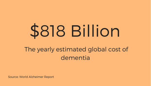 cost of dementia