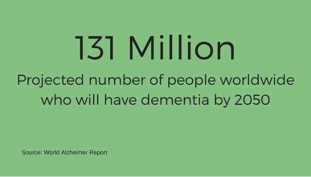 dementia by 2050